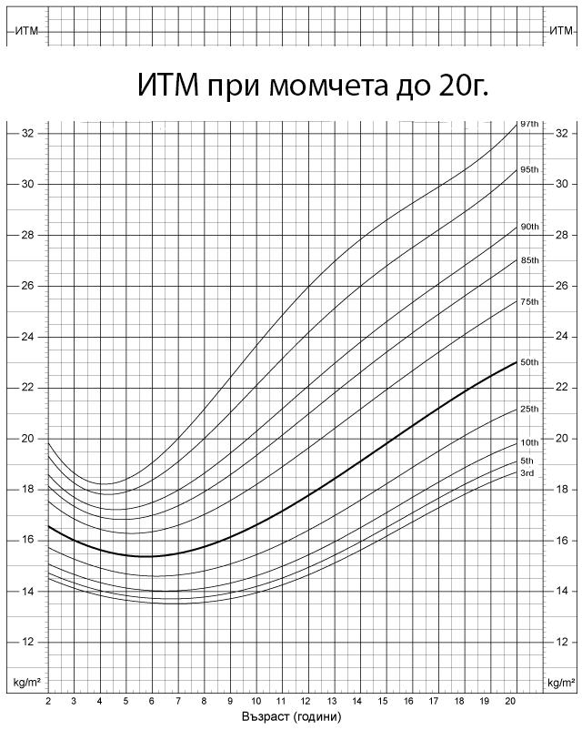 Индекс на телесна маса при момчета до 20г.