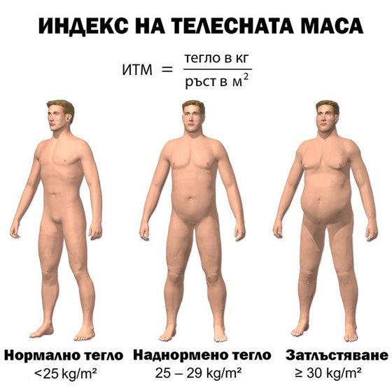 Класификация на теглото според индекса на телесна маса