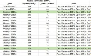 Таблица за кръвно налягане.