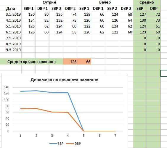 Таблица за проследяване на кръвното налягане вкъщи.