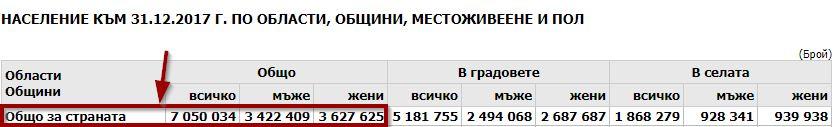 Население на Р България