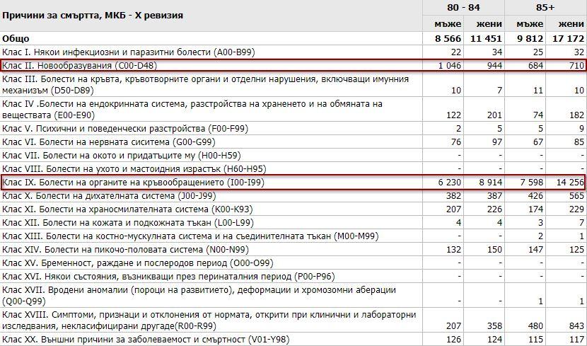 Причини за смърт в България за 2017г.