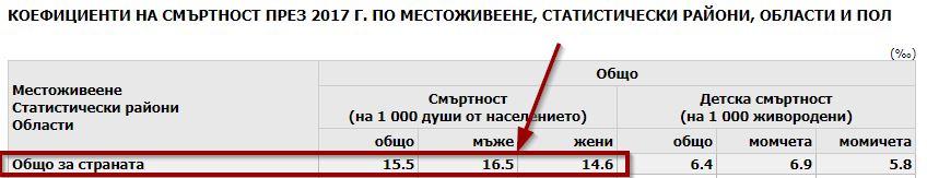 Коеф. на смъртност според НСИ за България 2017г.