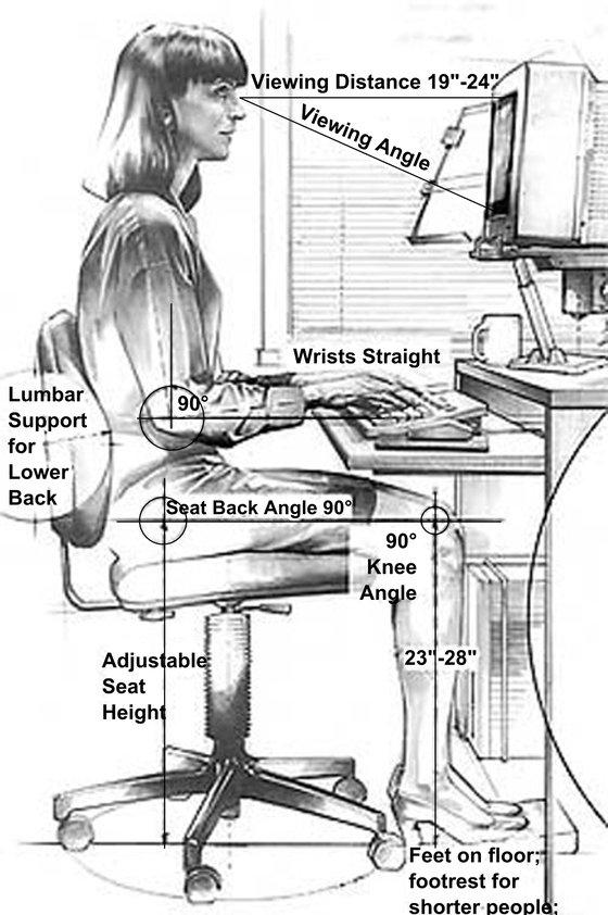 Ергономична седяща поза при работа с компютър.