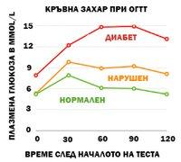 Нормални и повишени стойности на кръвната захар след хранене и при ОГТТ.